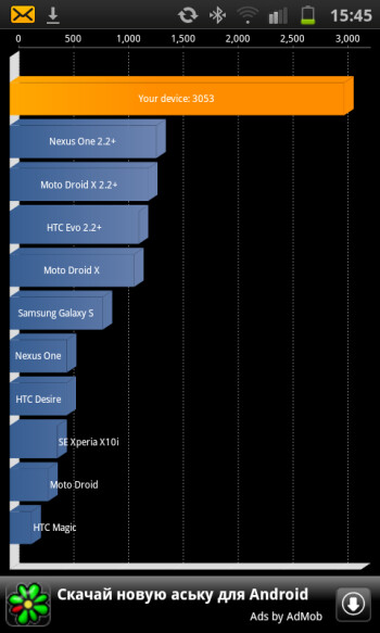 If true, the Samsung Galaxy S II scored an incredible 3,053 on the Quadrant benchmark test