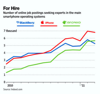 Mobile app developers in hot demand