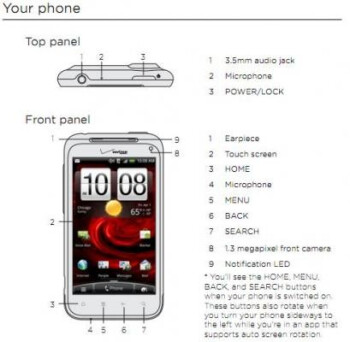 The user guide for the upcoming HTC Droid Incredible 2 has been leaked