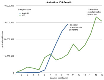 According to analyst Horace Dediu of asymco, by next year Android users could number the number of iOS users