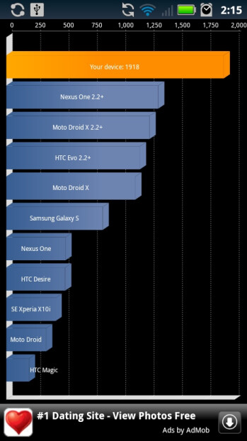 Motorola DROID X hits 1918 points on Quadrant after Gingerbread update