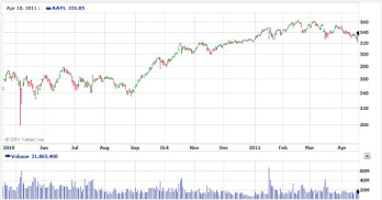 Apple's stock price over the last 12 months