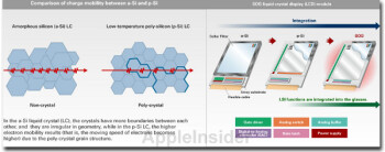 Apple iPhone 6 to use Sharp's p-Si LCD display for launch next year