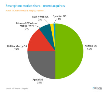 Android handsets have a 50% share of the U.S.. smartphone market as of last month
