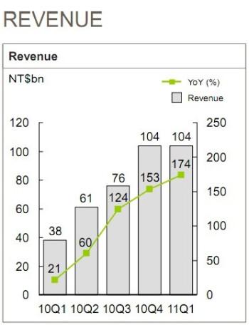HTC first quarter financial results upbeat, profit triples