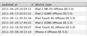 App developers hint that iOS 5 testing has begun; iPhone 3GS still in the game