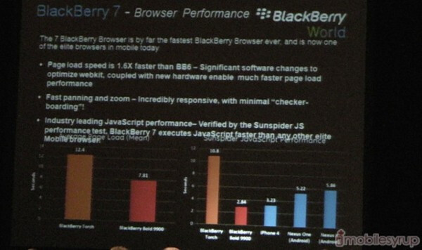 According to the SunSpider test, the new BlackBerry browser executes JavaScript faster than any mobile browser  - RIM says new BlackBerry 7 OS browser faster than the one on Apple iPhone and Android
