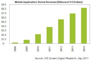 Analyst predicts Apple will have 76  of the mobile app market this year, 60  by 2014