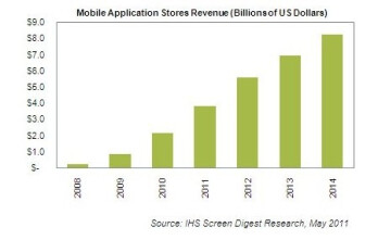 Mobile apps business is expected to rake in approximately $3.8 billion this year