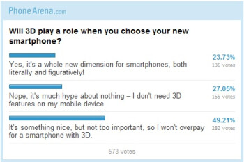 Will 3D play a role when you choose your new smartphone (Poll results)
