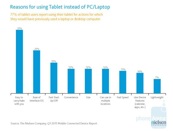 - 82% of U.S. tablet owners are holding the Apple iPad