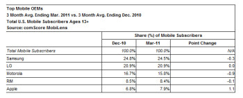 Samsung top U.S. handset manfacturer and Android top U.S. platform in latest comScore survey