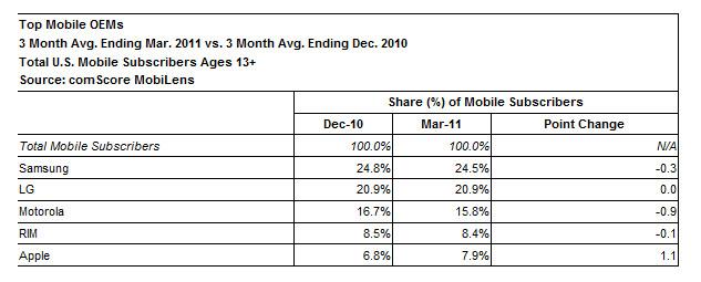 Samsung top U.S. handset manfacturer and Android top U.S. platform in latest comScore survey