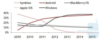 Pyramind Research analyst Stela Bokun sees Windows Phone 7 passing Android in demand by 2013