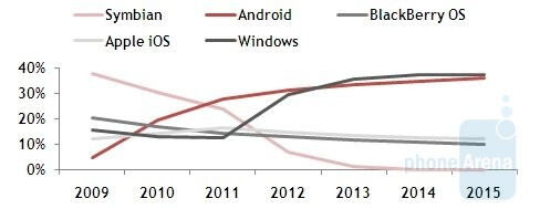 Pyramind Research analyst Stela Bokun sees Windows Phone 7 passing Android in demand by 2013 - Research firm claims Windows Phone 7 will overtake Android before 2013