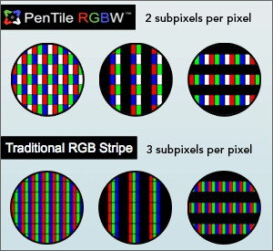 RGB vs RGBW circle chart