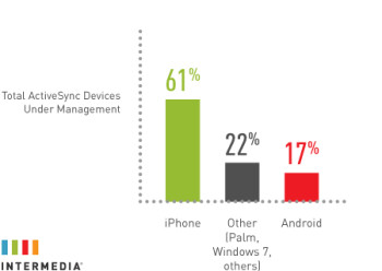 The Apple iPhone is the ActiveSync enabled smartphone of choice in the enterprise world with 61% of the market