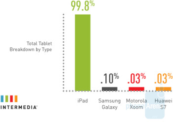 The Apple iPad dominates in the enterpise space