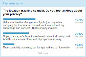 The location tracking scandal: Do you feel anxious about your privacy (Poll results)