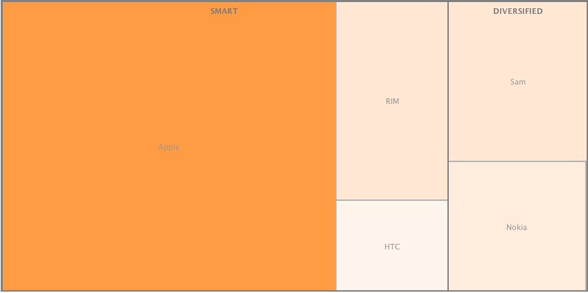 Profitable phone makers by operating profit - Apple, RIM and HTC snatch 75% of Q1 cell phone operating profits