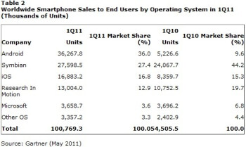 Windows Phone 7 sales estimated at 1.6 million in Q1 2011