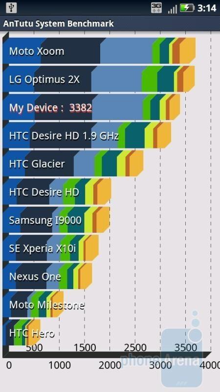 AnTutu Benchmark results. - Motorola DROID X2 Benchmark Tests