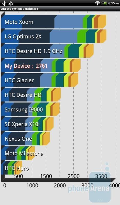 AnTutu Benchmark results. - HTC Flyer Benchmark Tests