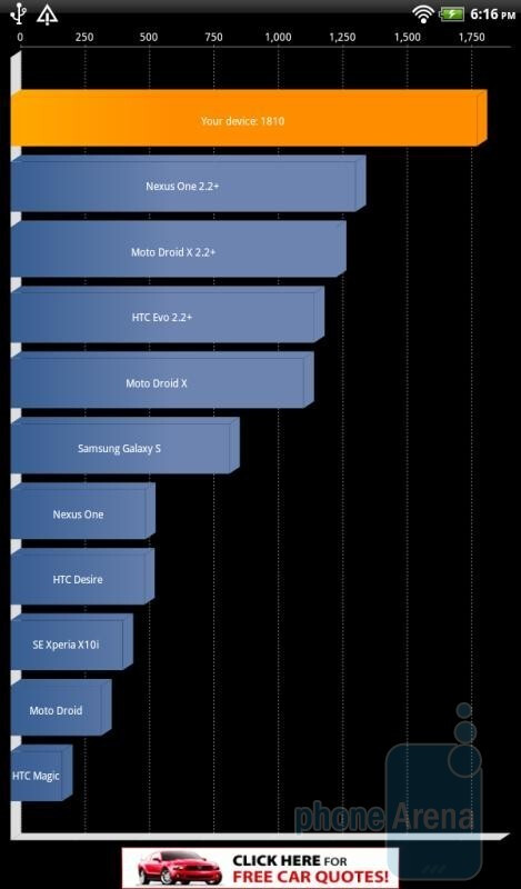 Quadrant Benchmark results. - HTC Flyer Benchmark Tests