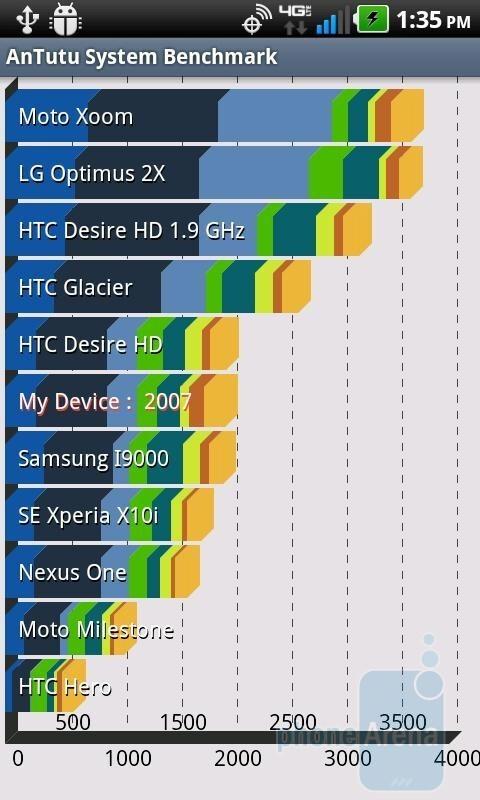 AnTutu benchmark results. - LG Revolution Benchmark Tests
