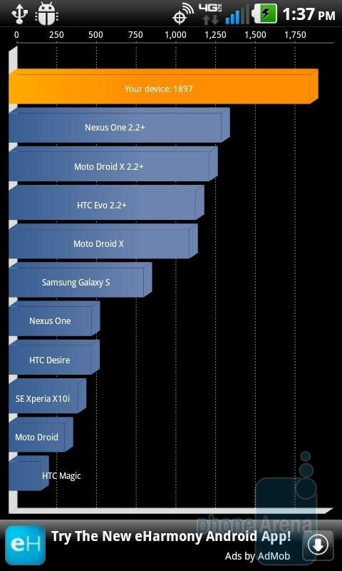 Quadrant benchmark results. - LG Revolution Benchmark Tests