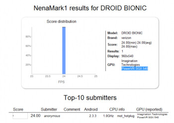 The NenaMark benchmark site suggests that the Motorola DROID Bionic will come with a TI OMAP4 1GHz dual-core processor under the hood