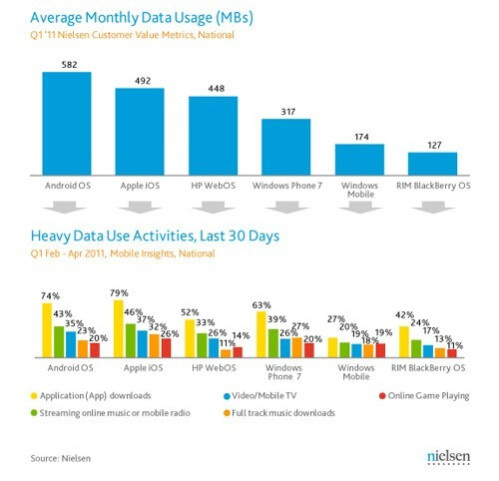 Android lost market share in the U.S. last month, according to Nielsen's smartphone survey