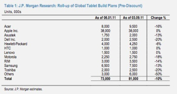 J.P. Morgan says non-iOS tablets are having a clash with reality, production quotas reduced