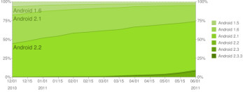 Latest survey of Android versions in use shows a slight increase in Android 2.3.3