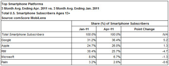 Latest comScore survey shows further progress for Android over the last 3 months