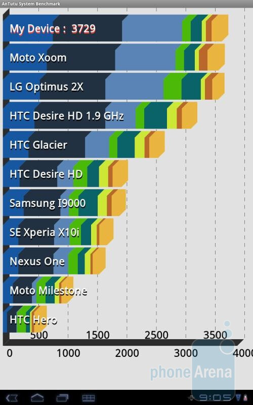 AnTutu benchmark results - Samsung Galaxy Tab 10.1 benchmark tests