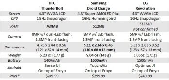 Which LTE smartphone to buy?