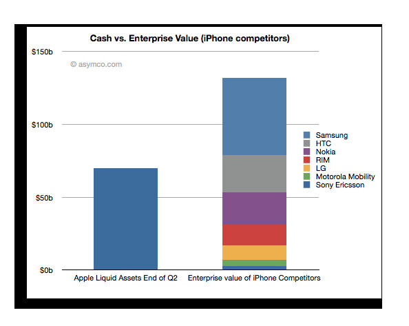 At the end of this quarter, Apple will have enough cash to pay the enterprise value of the manufacturers of 75% of cell phones in the industry - With $70 billion in the till after the end of this quarter, Apple could buy many of its competitors
