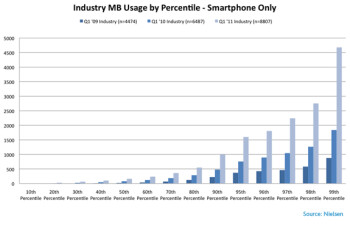 The average smartphone user increased his data usage by 89% year over year in Q1 of 2011