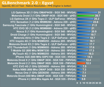 The Motorola DROID 3 scored very well on the GLBenchmark 2.0 online test