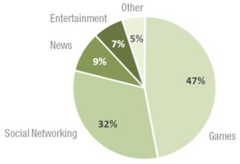 US mobile app consumption, time spent per category