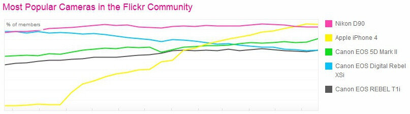 iPhone 4 becomes the most popular camera on Flickr