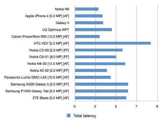 The latency on some cameraphones - Nokia N9 claims the world's fastest cameraphone title