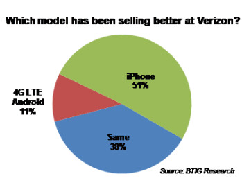 A breakdown of the best-selling devices at AT&T and Verizon