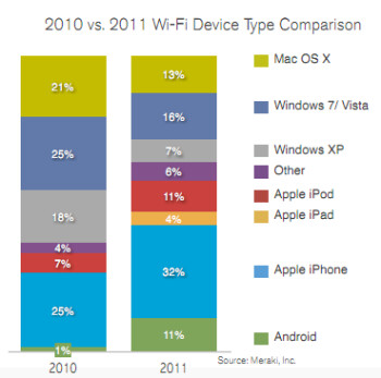Apple iPhone users are consuming more Wi-Fi than the users of other devices (L), while the Apple iPad is the most data-intensive device (R)