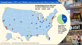 41% of AT&T stores have a T-Mobile location within 1 mile away