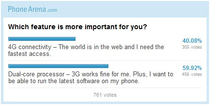 Pick the modern phone's single killer feature: 4G or dual-core? (poll results)
