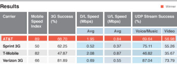 Rural areas carrier network test results