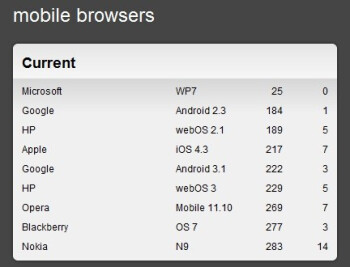 Nokia brags with best-in-industry HTML5 performance on the N9 browser, downplays Flash support