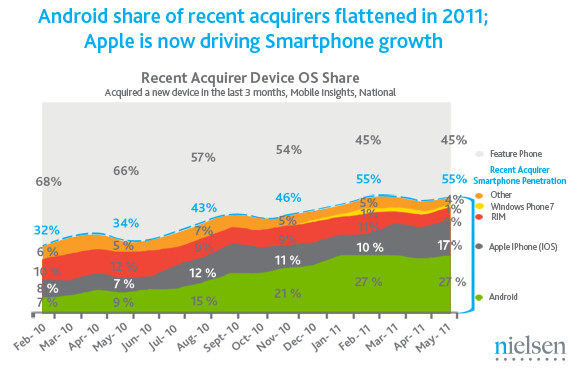 The Apple iPhone was the only smartphone in the U.S. to gain share among newly acquired devices in the last 3 months - Apple iPhone picks up U.S. smartphone share while Android still is on top of latest survey